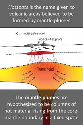 The mantle plumes knowledge cards