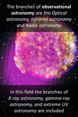Branches of Observational Astronomy - back