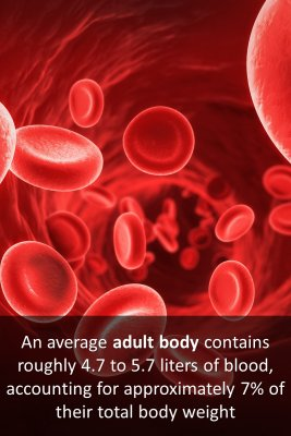 Blood and nutrients micro courses