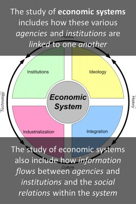 Study of economic systems bite sized information
