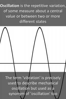 Oscillation bite sized information