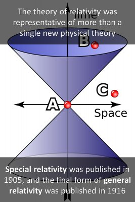 Special Relativity - front